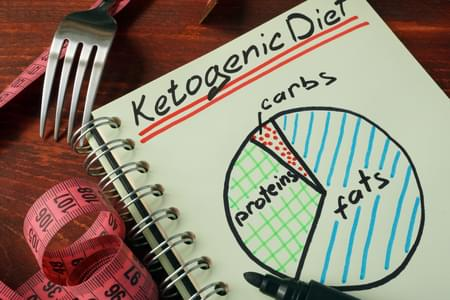 Ketogenic Diet Notepad: High Fat, Moderate Protein, and Low Carb